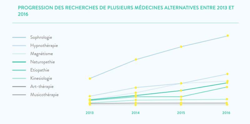 Sophrologie-sondage-pages-jaunes-2017-sandrine-le-gall-brest-le-relecq-kerhuon-stress-sommeil-acouphènes